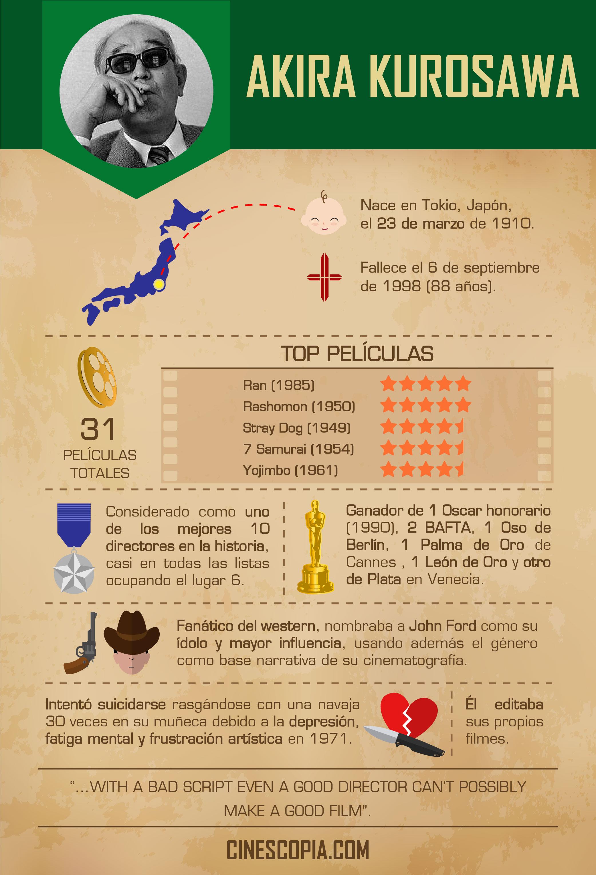 Infografía_Kurosawa