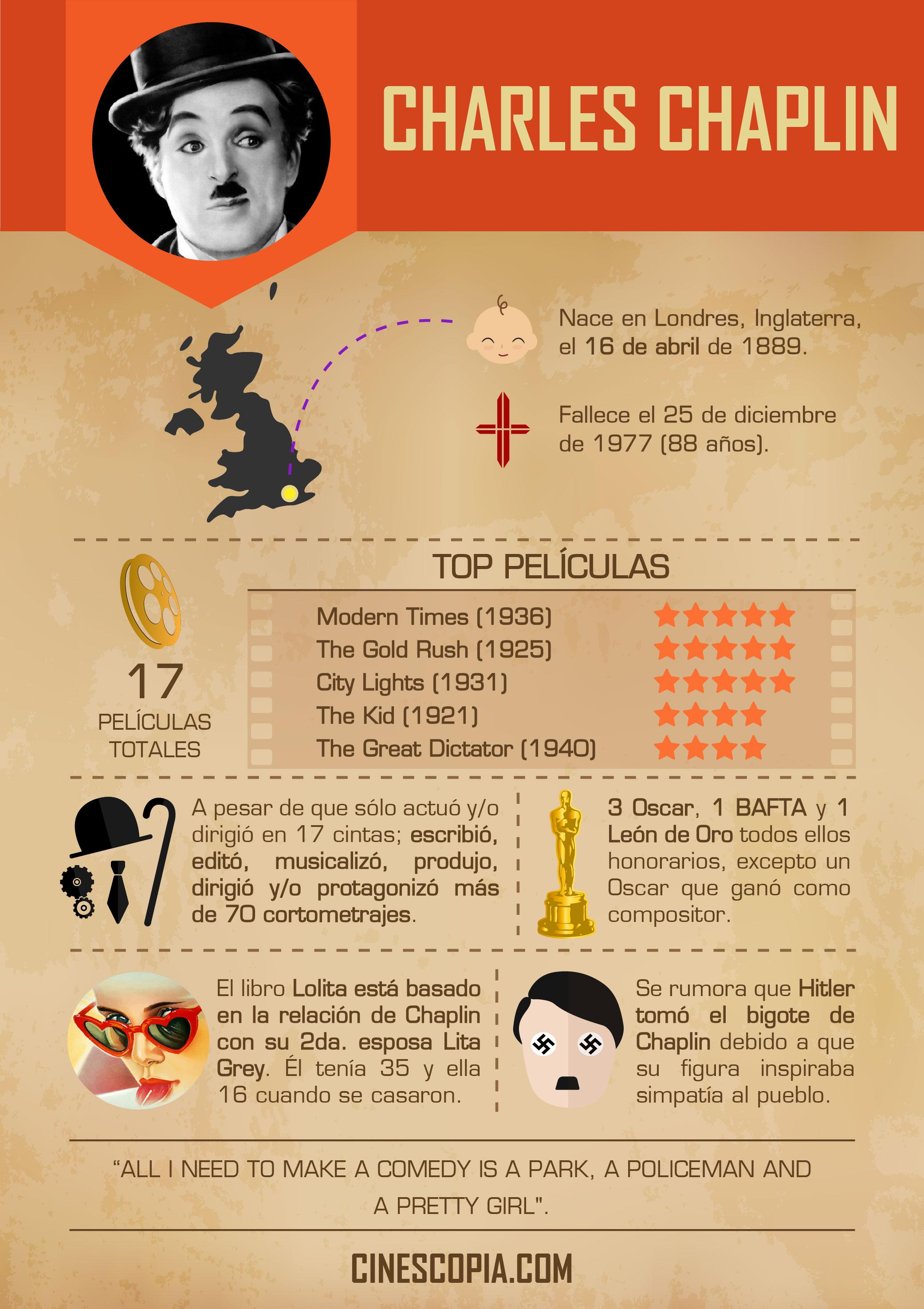 Infografia_Chaplin