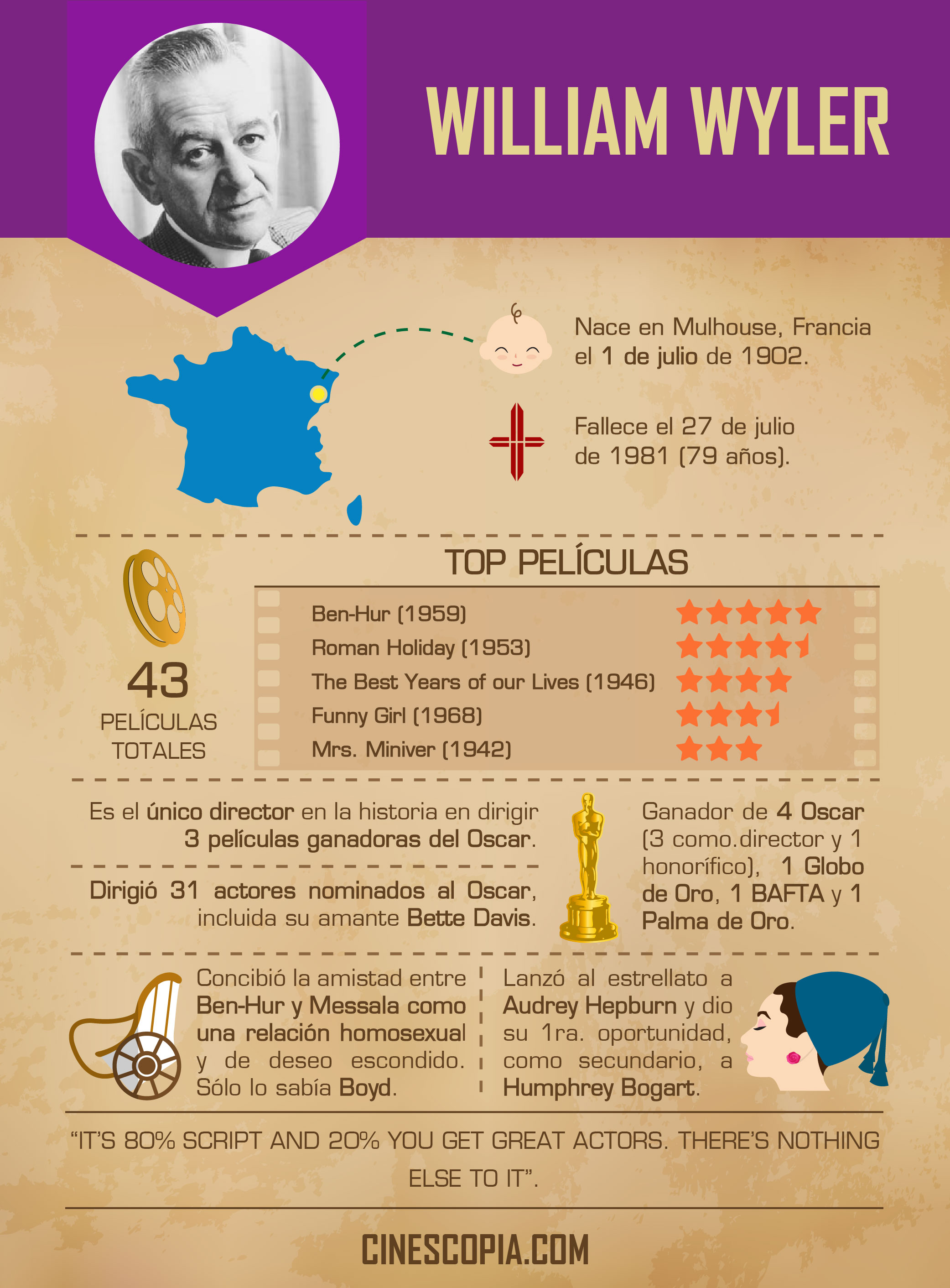 Infografia 4_Wyler