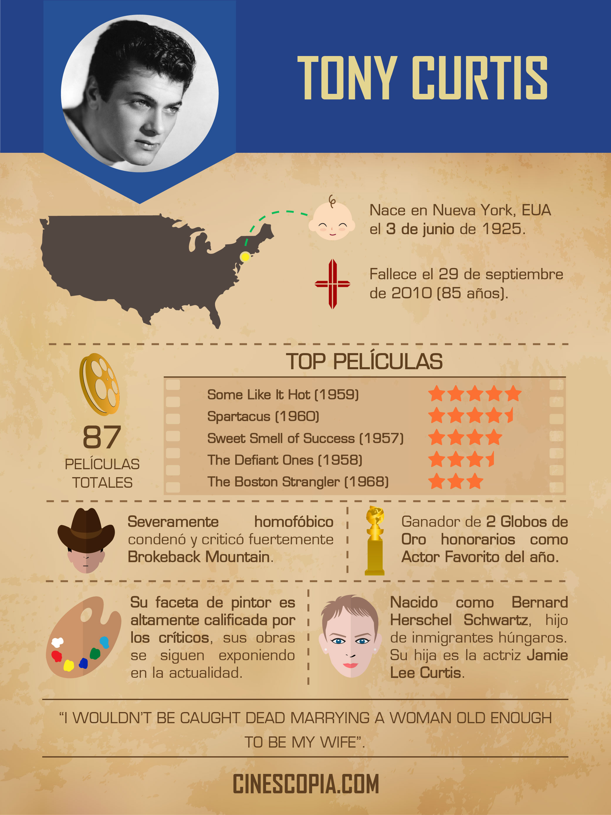 Infografía 3_Curtis