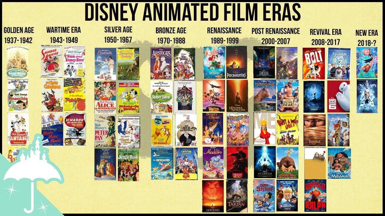 Las 20 Mejores Películas Animadas de Disney : Cinescopia